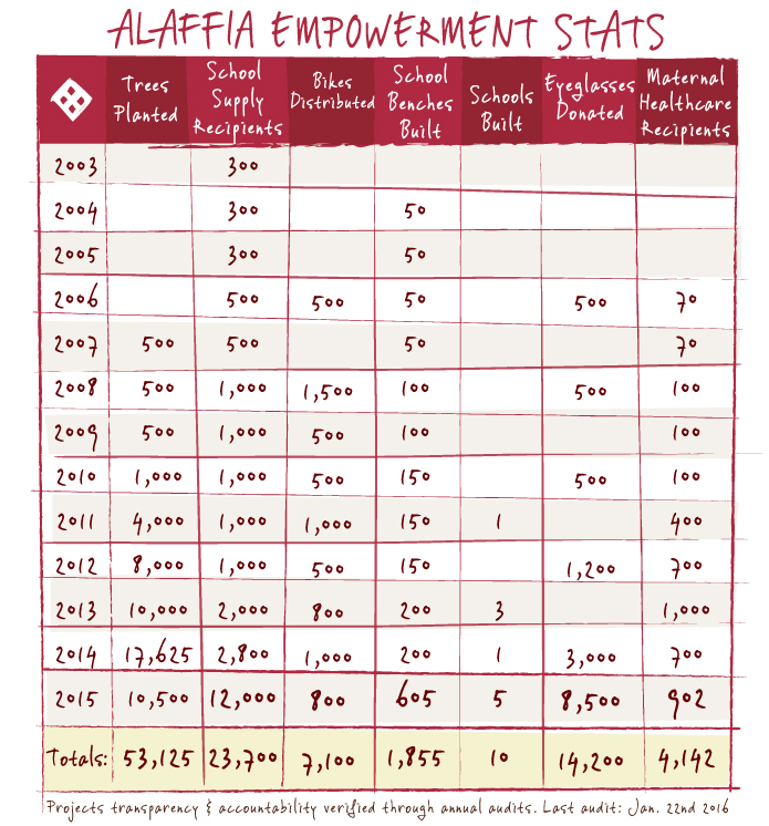 Alaffia Empowerment Stats