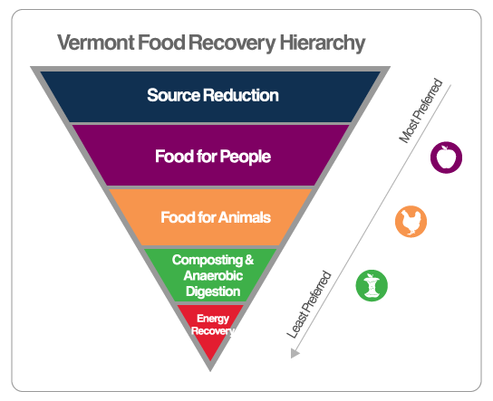 vt-food-recovery-hierarchy
